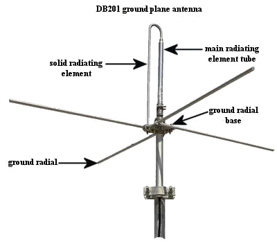 Modifications to a DB201 ground plane antenna